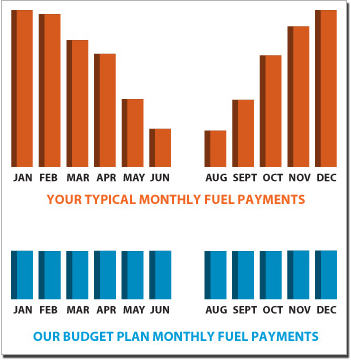 fuel payment plans in southern ct maus son